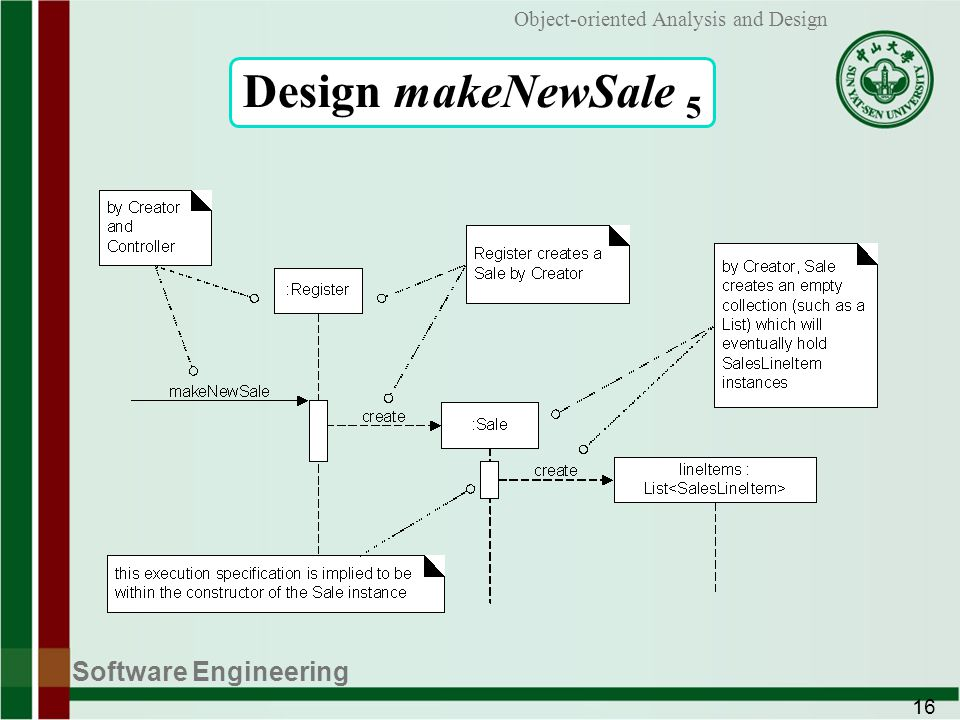 Software Engineering 16 Object-oriented Analysis and Design Design makeNewSale 5
