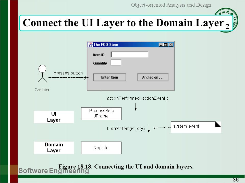 Software Engineering 36 Object-oriented Analysis and Design Connect the UI Layer to the Domain Layer 2 Figure 18.18.