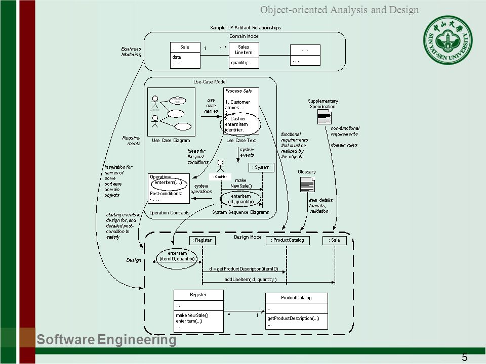 Software Engineering 5 Object-oriented Analysis and Design