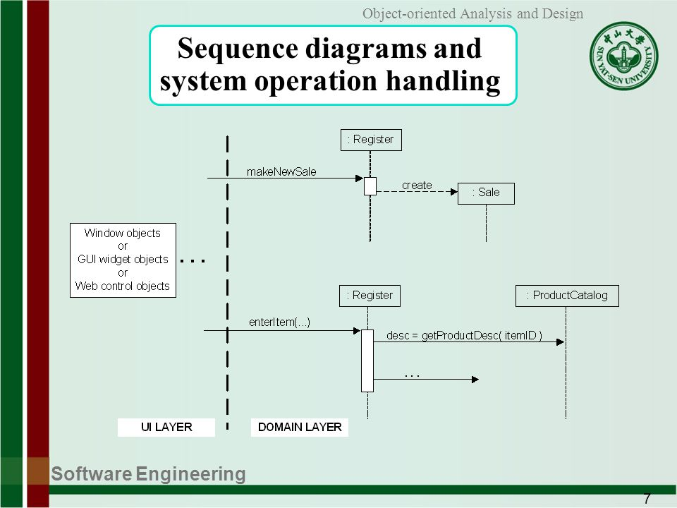 Software Engineering 7 Object-oriented Analysis and Design Sequence diagrams and system operation handling