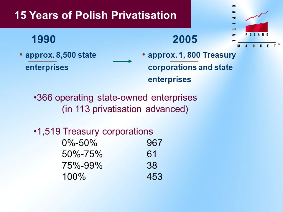 15 Years of Polish Privatisation 19902005 approx. 8,500 state enterprises approx. 1, 800 Treasury corporations and state enterprises 366 operating sta