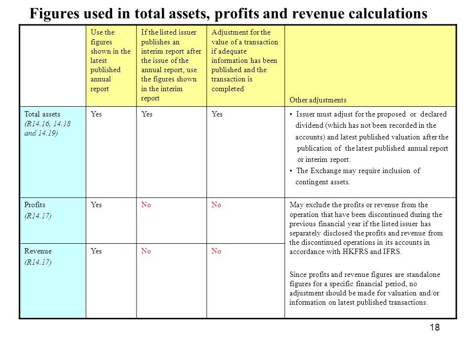 18 Figures used in total assets, profits and revenue calculations Use the figures shown in the latest published annual report If the listed issuer pub