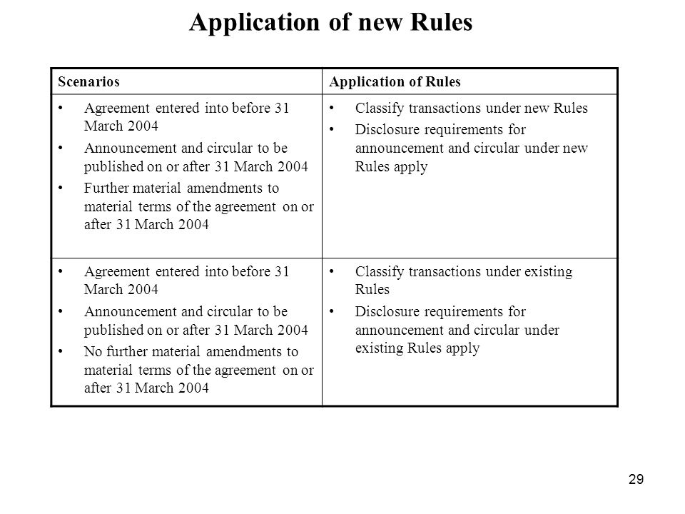 29 Application of new Rules ScenariosApplication of Rules Agreement entered into before 31 March 2004 Announcement and circular to be published on or