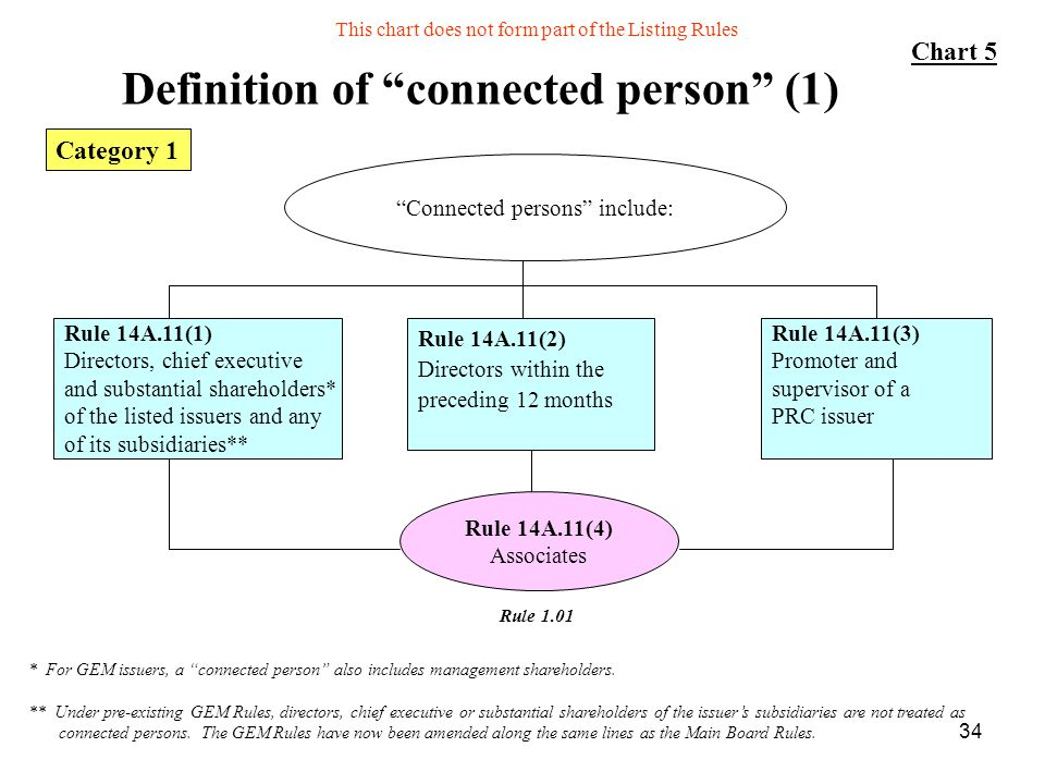 34 Definition of connected person (1) Rule 14A.11(1) Directors, chief executive and substantial shareholders* of the listed issuers and any of its sub