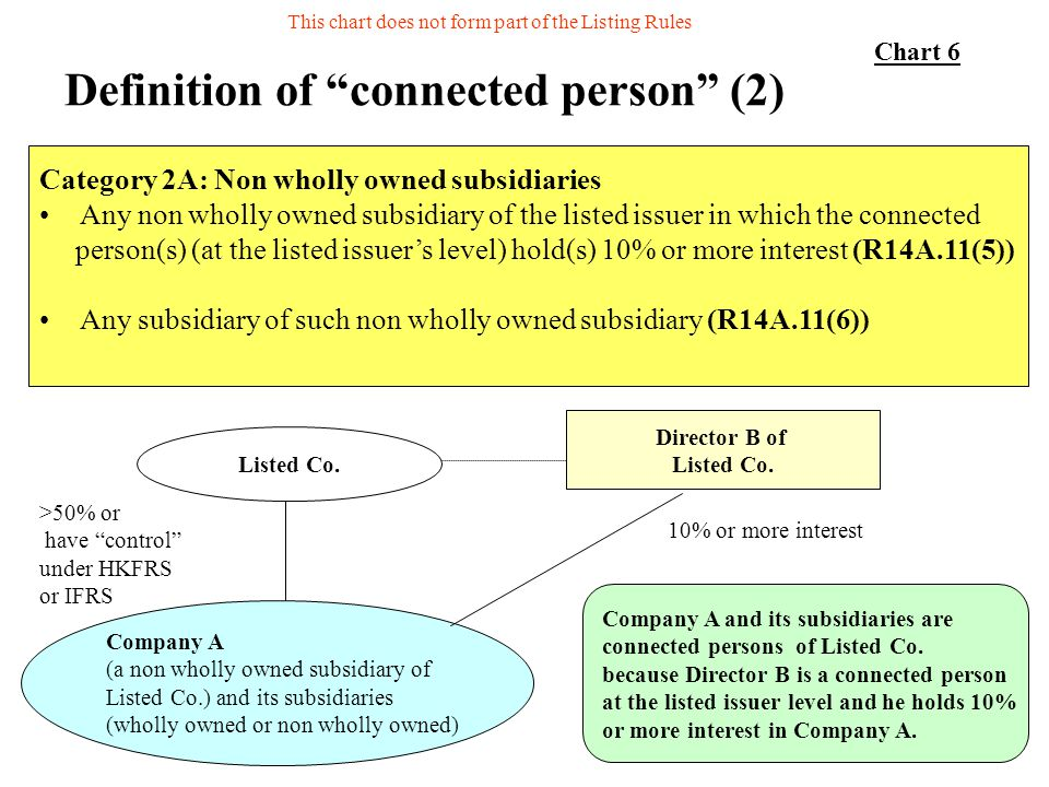 35 Definition of connected person (2) Category 2A: Non wholly owned subsidiaries Any non wholly owned subsidiary of the listed issuer in which the con