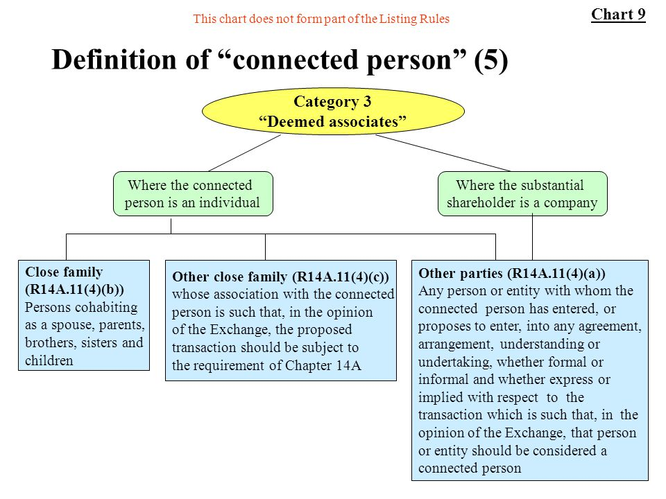 38 Definition of connected person (5) Other parties (R14A.11(4)(a)) Any person or entity with whom the connected person has entered, or proposes to en