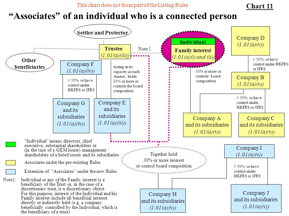 41 Associates of an individual who is a connected person Trustee (1.01(a)(iii)) Company A and its subsidiaries (1.01(a)(v)) Company B (1.01(a)(v)) Com