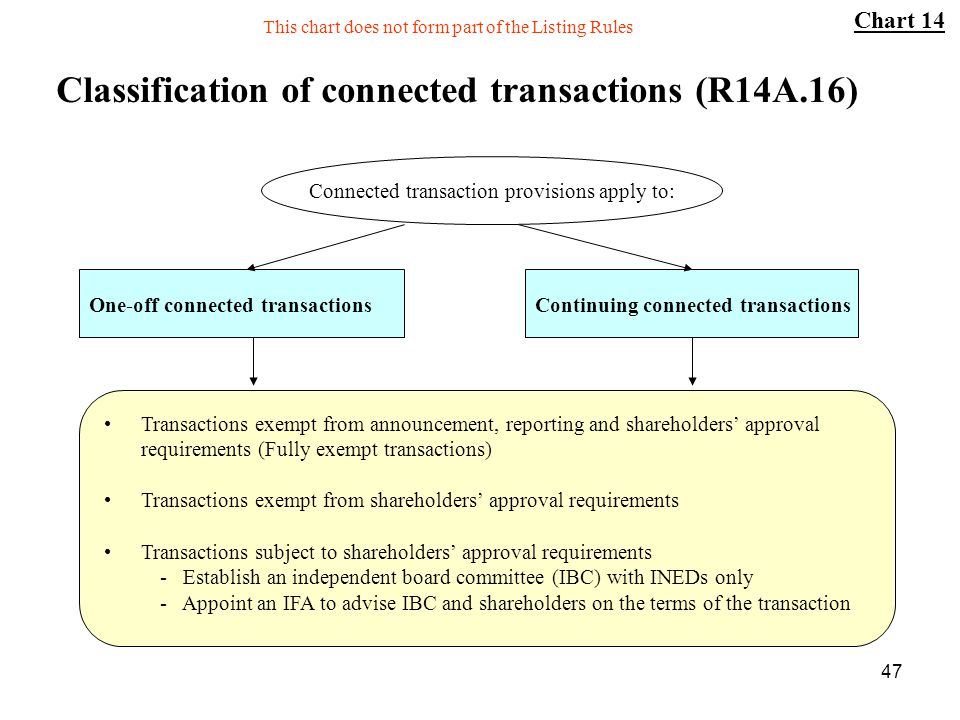 47 Classification of connected transactions (R14A.16) One-off connected transactions Connected transaction provisions apply to: Continuing connected t