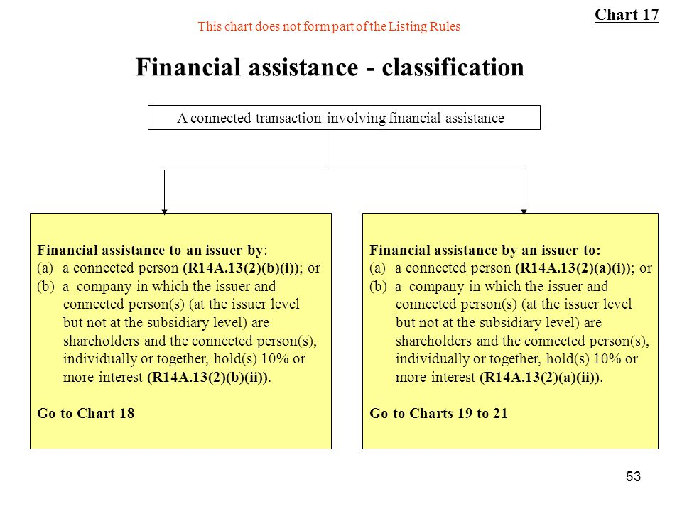 53 Financial assistance - classification A connected transaction involving financial assistance Financial assistance by an issuer to: (a)a connected p