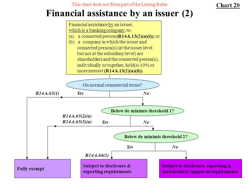 56 Financial assistance by an issuer (2) On normal commercial terms? Below de minimis threshold 2? Subject to disclosure, reporting & shareholders app