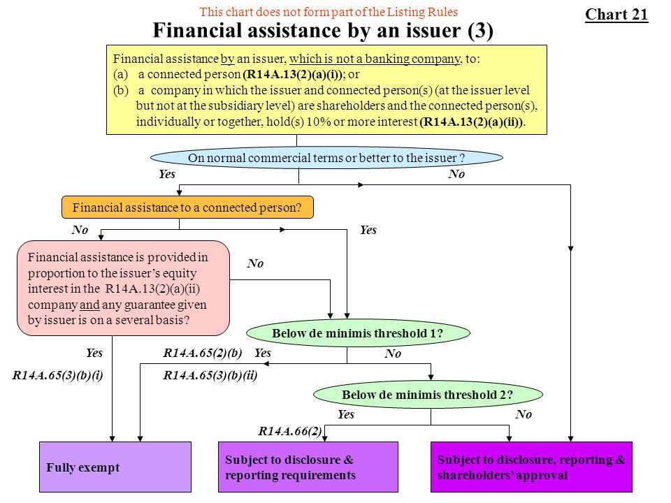57 Financial assistance by an issuer (3) On normal commercial terms or better to the issuer ? Below de minimis threshold 2? Subject to disclosure, rep
