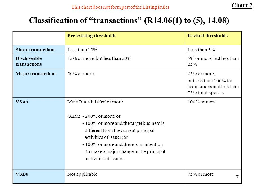 7 Classification of transactions (R14.06(1) to (5), 14.08) Pre-existing thresholdsRevised thresholds Share transactionsLess than 15%Less than 5% Discl