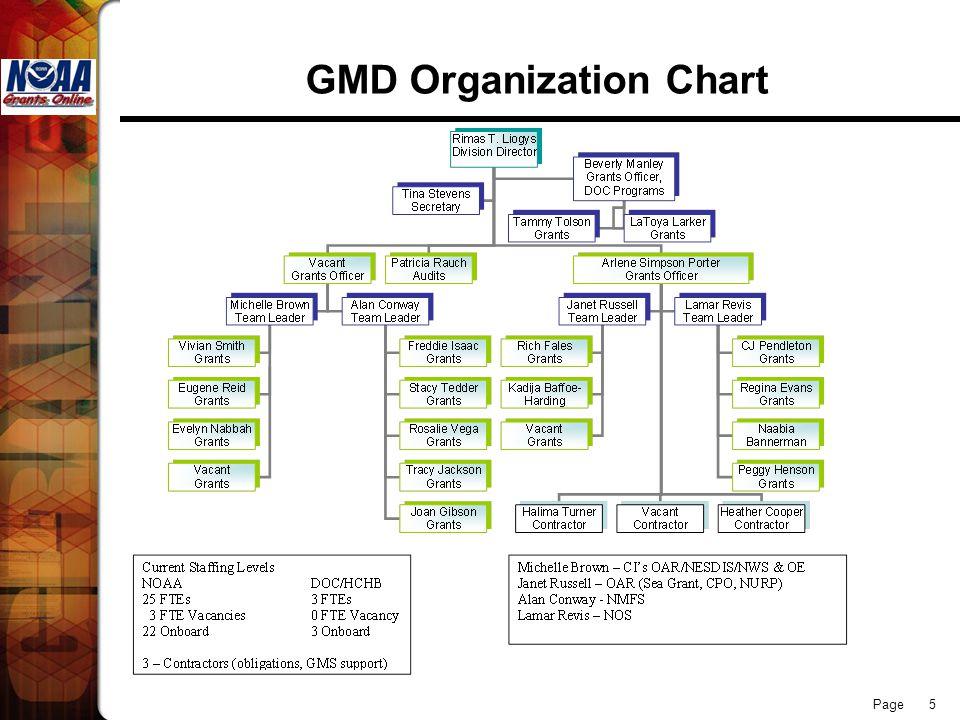 Page 5 GMD Organization Chart