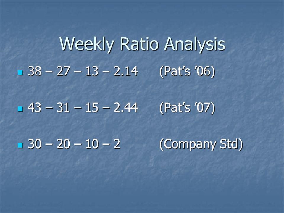 Weekly Ratio Analysis 38 – 27 – 13 – 2.14 (Pats 06) 38 – 27 – 13 – 2.14 (Pats 06) 43 – 31 – 15 – 2.44 (Pats 07) 43 – 31 – 15 – 2.44 (Pats 07) 30 – 20