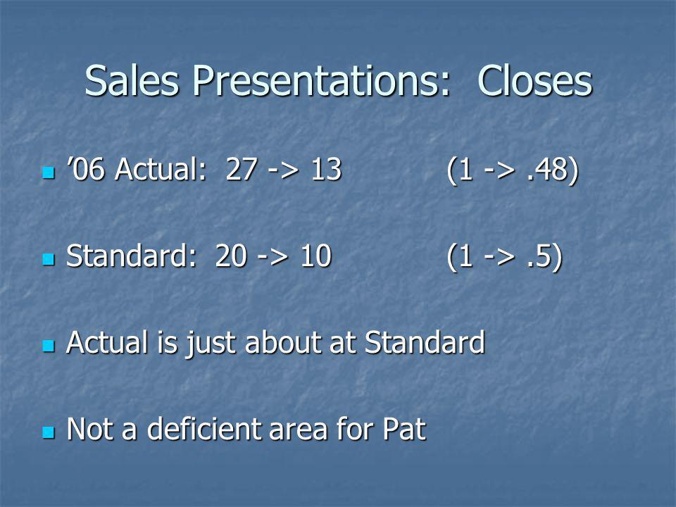 Sales Presentations: Closes 06 Actual: 27 -> 13 (1 ->.48) 06 Actual: 27 -> 13 (1 ->.48) Standard: 20 -> 10 (1 ->.5) Standard: 20 -> 10 (1 ->.5) Actual
