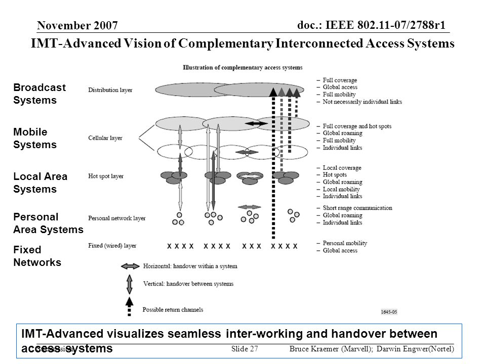 doc.: IEEE 802.11-07/2788r1 Submission November 2007 Bruce Kraemer (Marvell); Darwin Engwer(Nortel)Slide 27 IMT-Advanced Vision of Complementary Inter