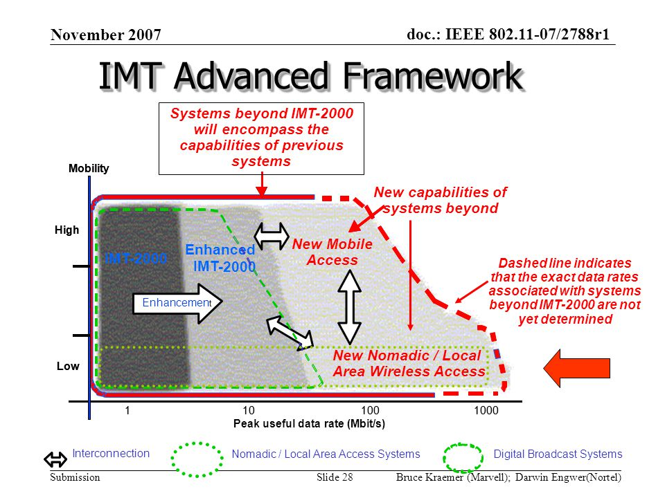 doc.: IEEE 802.11-07/2788r1 Submission November 2007 Bruce Kraemer (Marvell); Darwin Engwer(Nortel)Slide 28 Interconnection IMT-2000 Mobility Low High 1101001000 Peak useful data rate (Mbit/s) Enhanced IMT-2000 Enhancement IMT-2000 Mobility Low High 1101001000 Area Wireless Access Enhanced IMT -2000 Enhancemen t Digital Broadcast SystemsNomadic / Local Area Access Systems New Nomadic / Local Systems beyond IMT-2000 will encompass the capabilities of previous systems New capabilities of systems beyond Dashed line indicates that the exact data rates associated with systems beyond IMT-2000 are not yet determined New Mobile Access IMT Advanced Framework