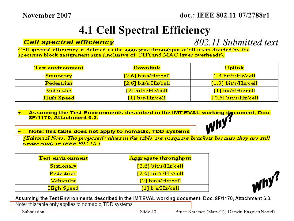 doc.: IEEE 802.11-07/2788r1 Submission November 2007 Bruce Kraemer (Marvell); Darwin Engwer(Nortel)Slide 40 4.1 Cell Spectral Efficiency Assuming the Test Environments described in the IMT.EVAL working document, Doc.