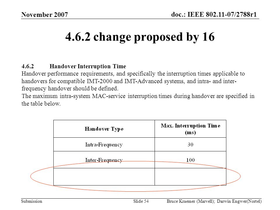 doc.: IEEE 802.11-07/2788r1 Submission November 2007 Bruce Kraemer (Marvell); Darwin Engwer(Nortel)Slide 54 4.6.2 change proposed by 16 4.6.2Handover