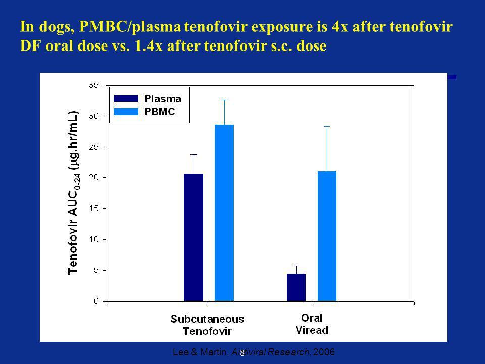8 In dogs, PMBC/plasma tenofovir exposure is 4x after tenofovir DF oral dose vs.