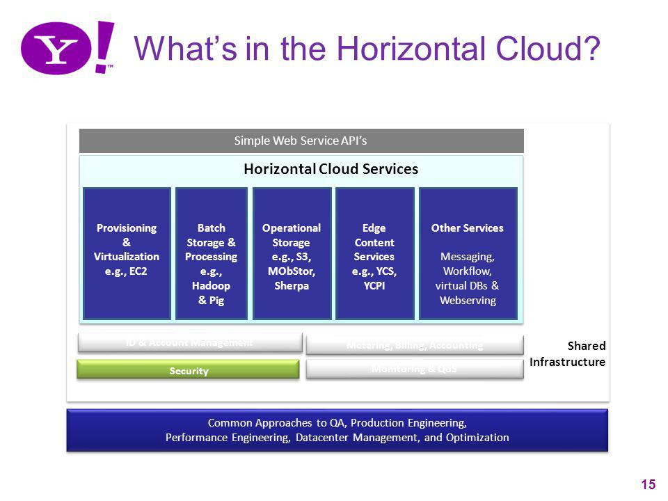 15 Whats in the Horizontal Cloud? Common Approaches to QA, Production Engineering, Performance Engineering, Datacenter Management, and Optimization Co
