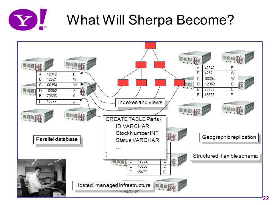 22 What Will Sherpa Become? E 75656 C A 42342 E B 42521 W C 66354 W D 12352 E F 15677 E E 75656 C A 42342 E B 42521 W C 66354 W D 12352 E F 15677 E E