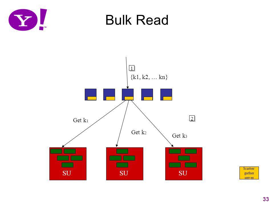 33 Bulk Read 33 SU Scatter/ gather server SU 1 {k1, k2, … kn} 2 Get k 1 Get k 2 Get k 3