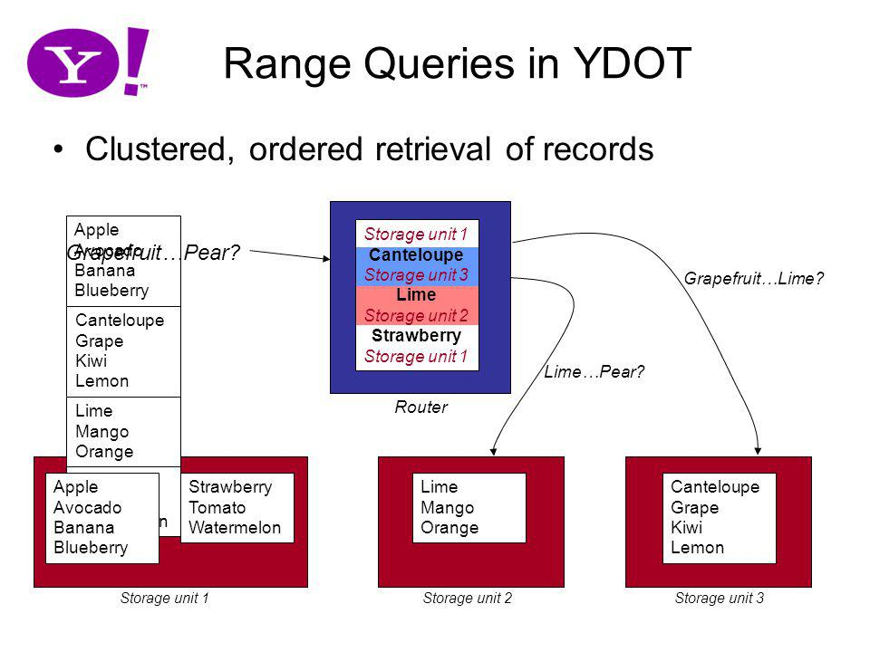 34 Storage unit 1Storage unit 2Storage unit 3 Range Queries in YDOT Clustered, ordered retrieval of records Storage unit 1 Canteloupe Storage unit 3 L
