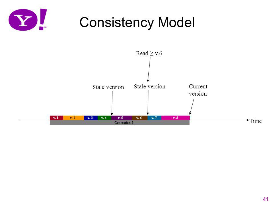 41 Time v. 1 v. 2 v. 3v. 4 v. 5 v. 7 Generation 1 v. 6 v. 8 Read v.6 Current version Stale version Consistency Model 41