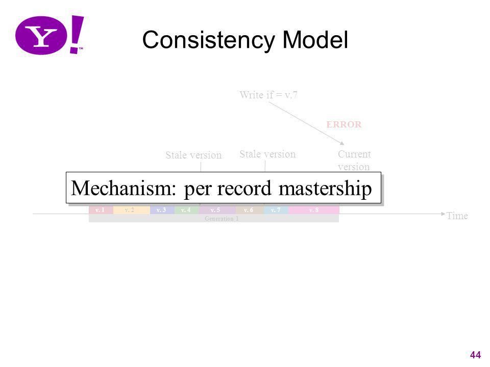 44 Time v. 1 v. 2 v. 3v. 4 v. 5 v. 7 Generation 1 v. 6 v. 8 Write if = v.7 ERROR Current version Stale version Consistency Model 44 Mechanism: per rec