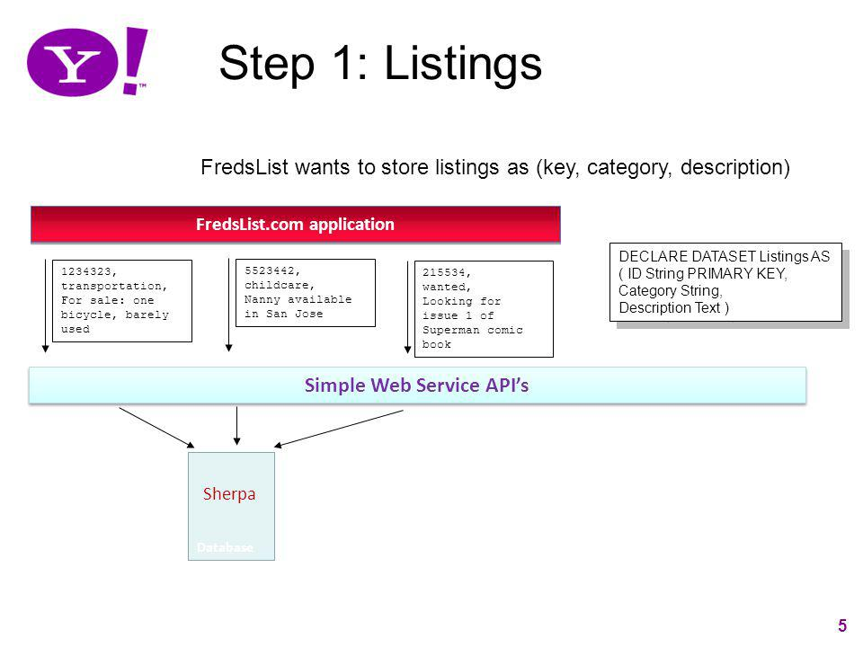 5 Step 1: Listings Simple Web Service APIs Database Sherpa FredsList.com application 1234323, transportation, For sale: one bicycle, barely used Freds