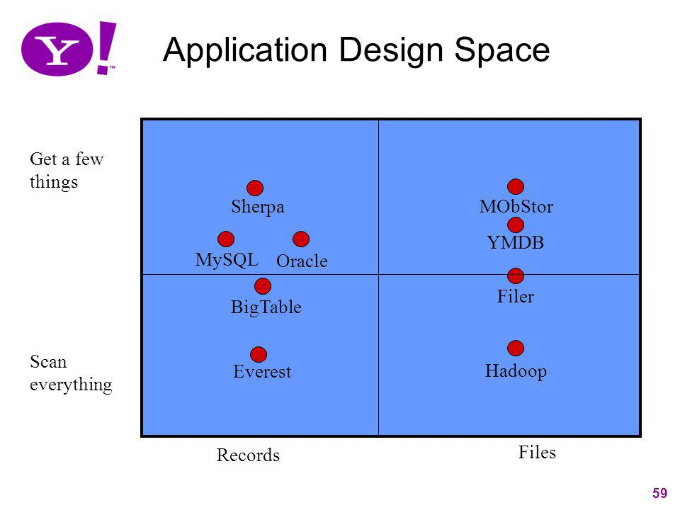 59 Application Design Space Records Files Get a few things Scan everything Sherpa MObStor Everest Hadoop YMDB MySQL Filer Oracle BigTable 59