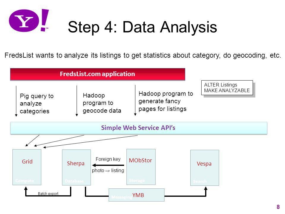 8 Step 4: Data Analysis Simple Web Service APIs Database Sherpa FredsList wants to analyze its listings to get statistics about category, do geocoding
