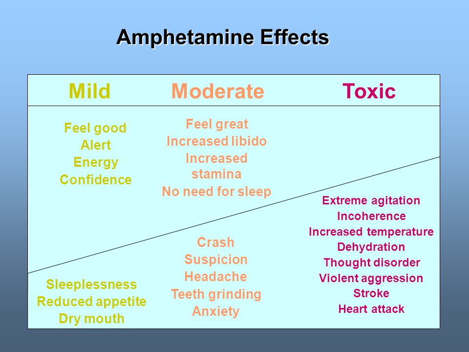 MildModerateToxic Sleeplessness Reduced appetite Dry mouth Crash Suspicion Headache Teeth grinding Anxiety Extreme agitation Incoherence Increased temperature Dehydration Thought disorder Violent aggression Stroke Heart attack Feel good Alert Energy Confidence Feel great Increased libido Increased stamina No need for sleep Amphetamine Effects