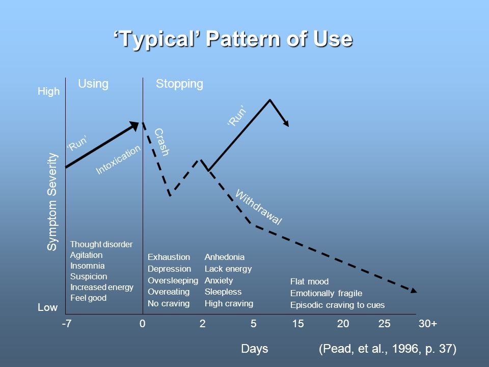 Typical Pattern of Use (Pead, et al., 1996, p.