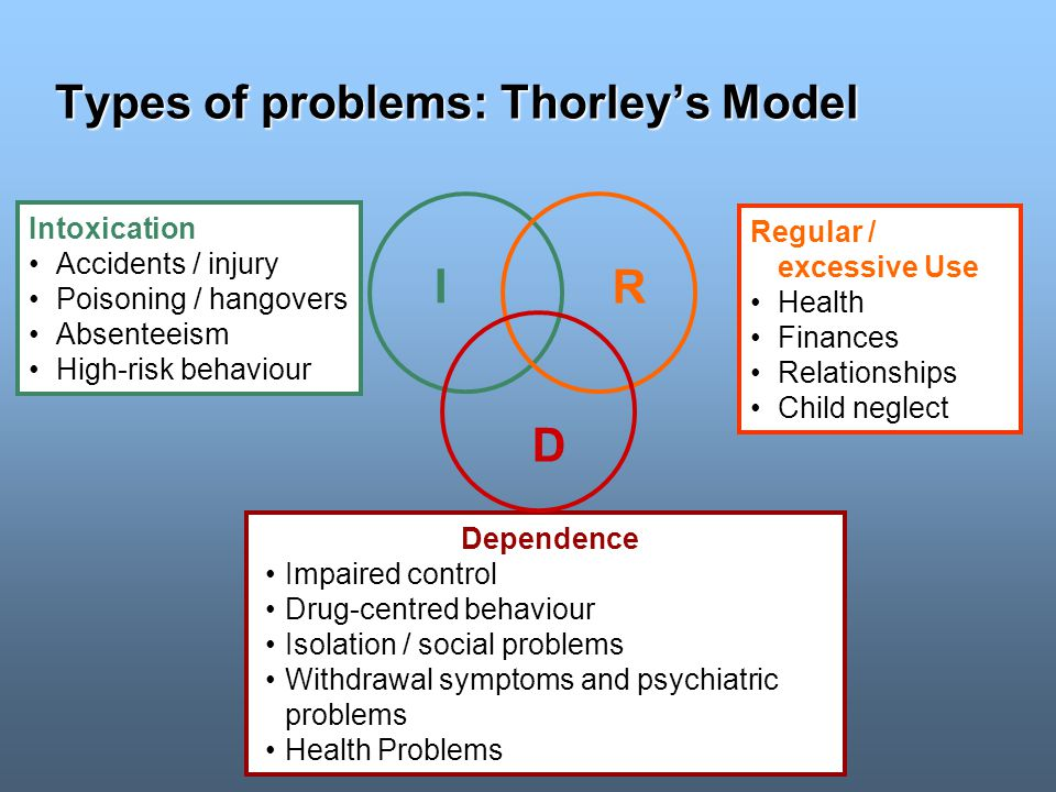 Types of problems: Thorleys Model Intoxication Accidents / injury Poisoning / hangovers Absenteeism High-risk behaviour Regular / excessive Use Health Finances Relationships Child neglect Dependence Impaired control Drug-centred behaviour Isolation / social problems Withdrawal symptoms and psychiatric problems Health Problems I R D