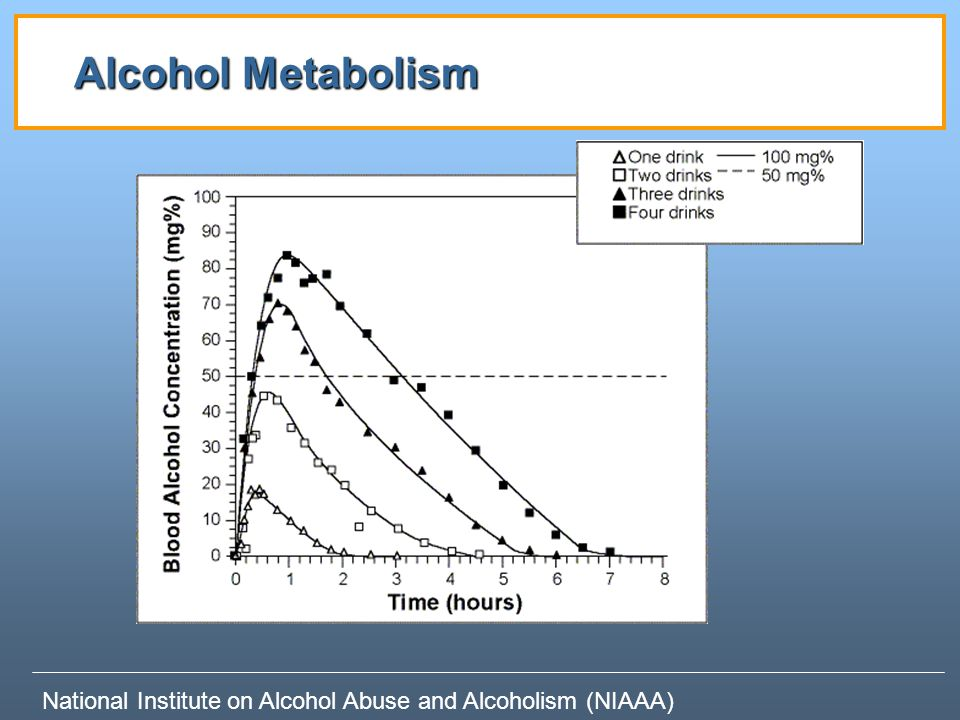 Alcohol Metabolism National Institute on Alcohol Abuse and Alcoholism (NIAAA)