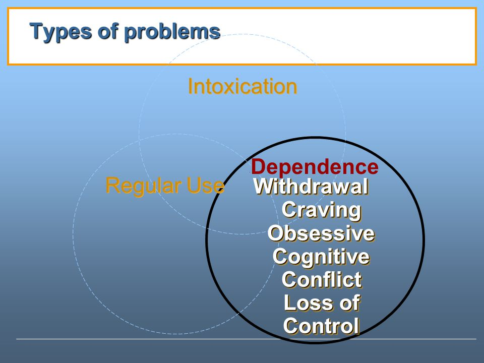 Types of problems Intoxication Withdrawal Withdrawal Craving Craving Obsessive Obsessive Cognitive Conflict Cognitive Conflict Loss of Control Loss of Control Withdrawal Withdrawal Craving Craving Obsessive Obsessive Cognitive Conflict Cognitive Conflict Loss of Control Loss of Control Regular Use · Dependence