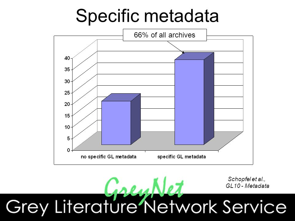 Specific metadata 66% of all archives Schopfel et al., GL10 - Metadata