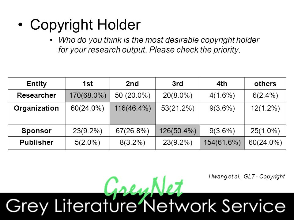 Copyright Holder Who do you think is the most desirable copyright holder for your research output.