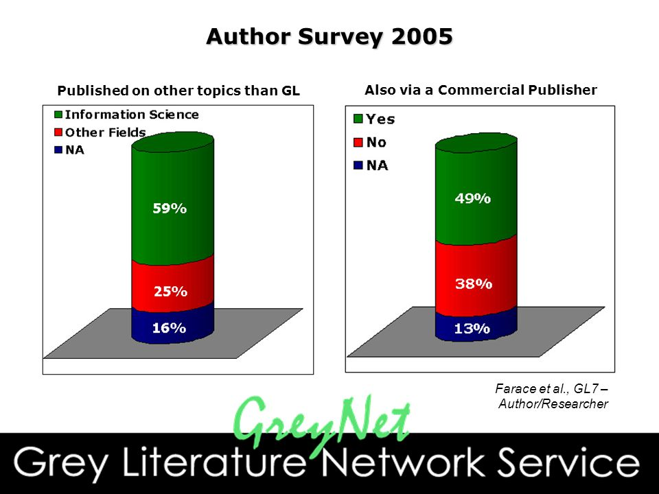 Author Survey 2005 Also via a Commercial PublisherPublished on other topics than GL Farace et al., GL7 – Author/Researcher