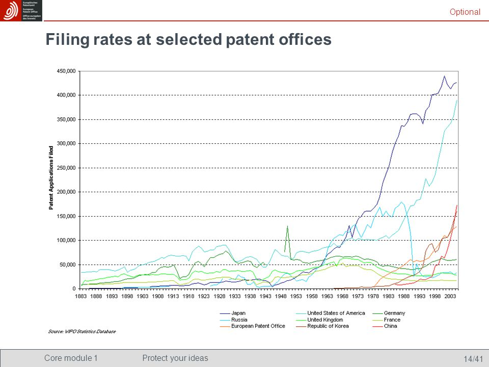 Core module 1Protect your ideas 14/41 Filing rates at selected patent offices Optional