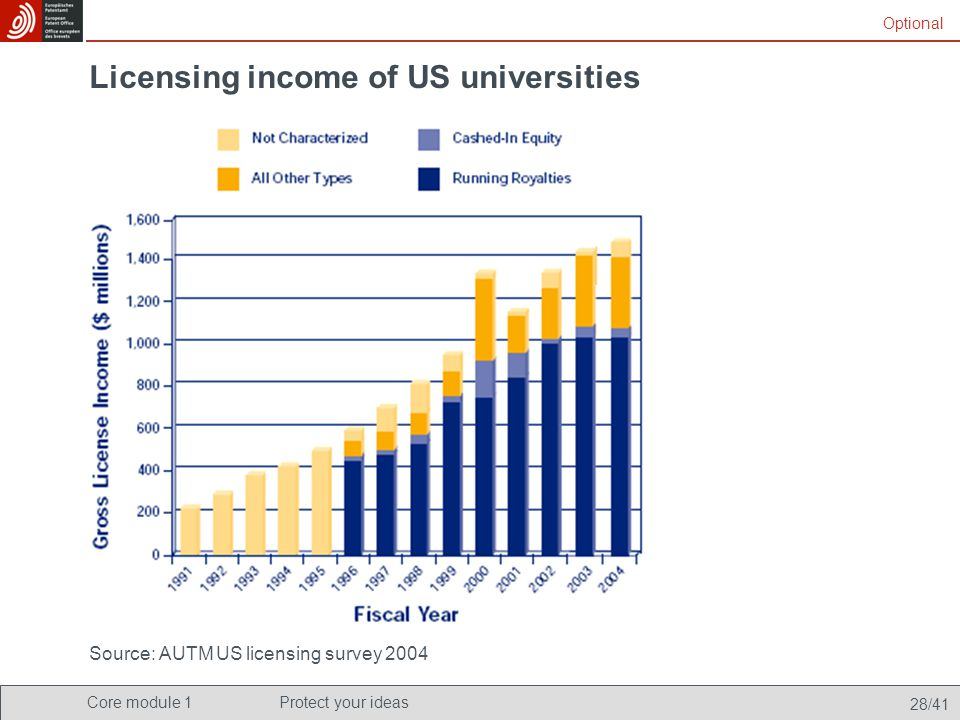 Core module 1Protect your ideas 28/41 Licensing income of US universities Source: AUTM US licensing survey 2004 Optional