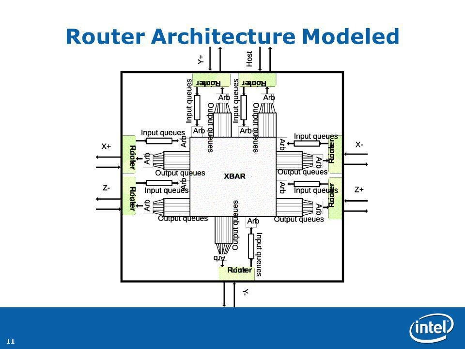 11 Router Architecture Modeled
