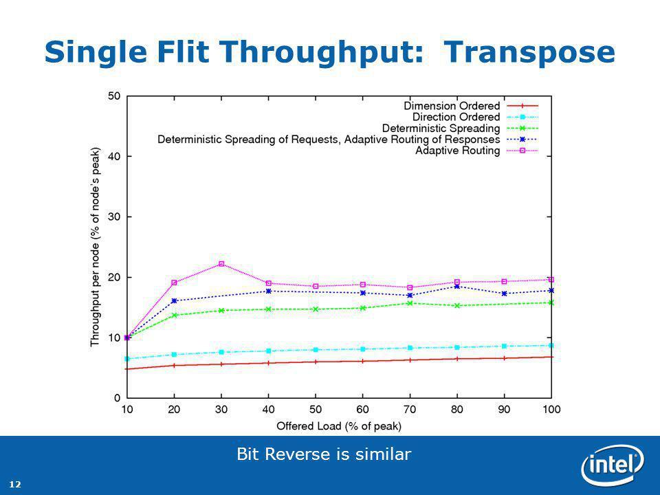 12 Single Flit Throughput: Transpose Bit Reverse is similar