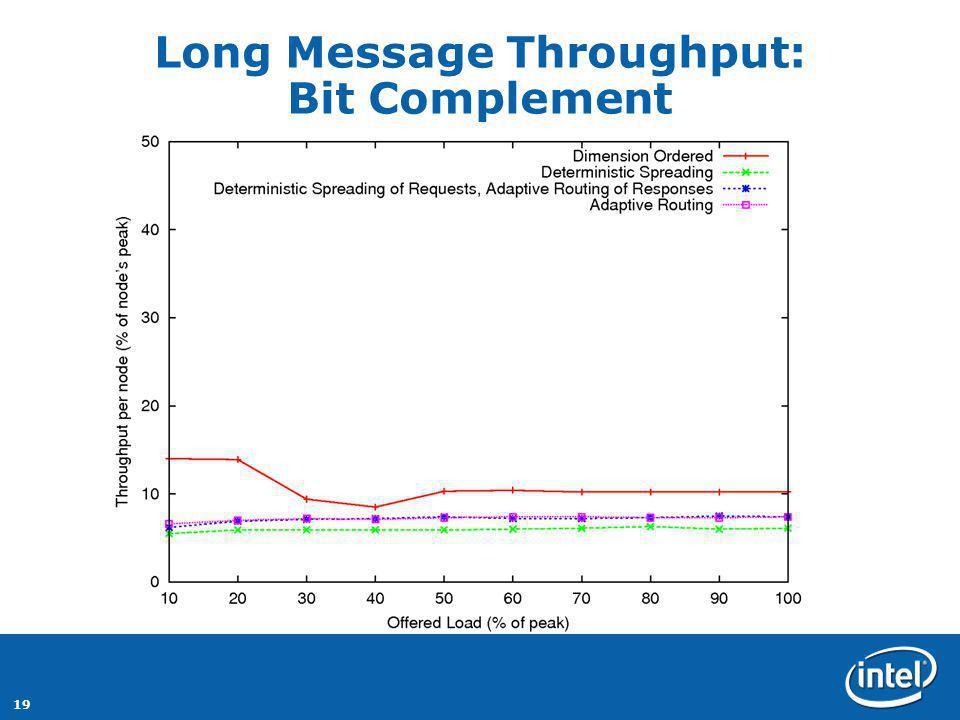 19 Long Message Throughput: Bit Complement