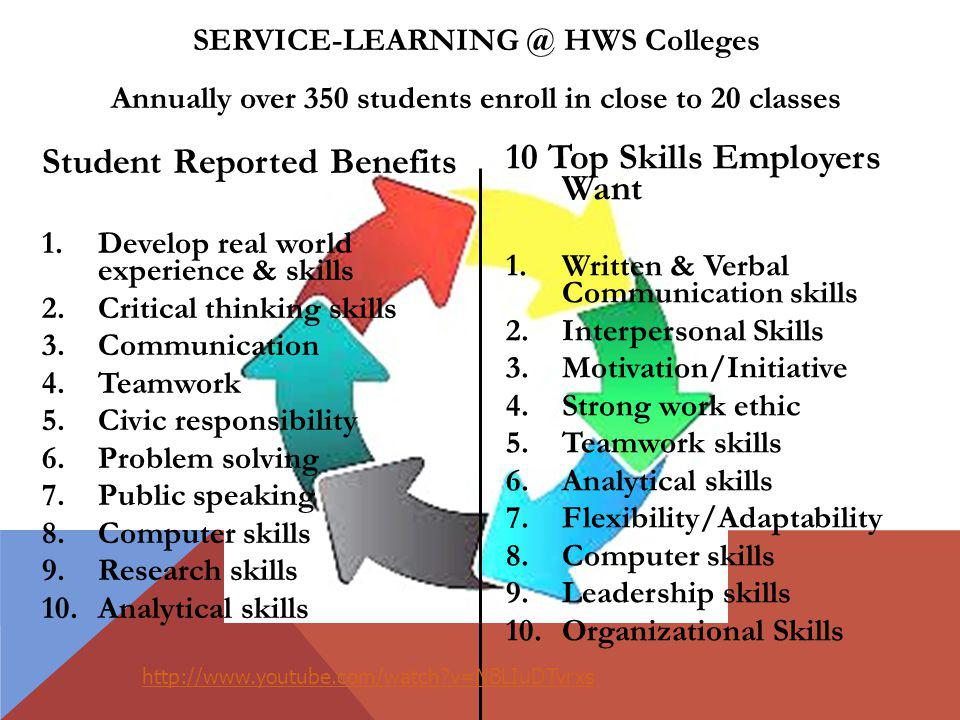 Student Reported Benefits 1.Develop real world experience & skills 2.Critical thinking skills 3.Communication 4.Teamwork 5.Civic responsibility 6.Problem solving 7.Public speaking 8.Computer skills 9.Research skills 10.Analytical skills 10 Top Skills Employers Want 1.Written & Verbal Communication skills 2.Interpersonal Skills 3.Motivation/Initiative 4.Strong work ethic 5.Teamwork skills 6.Analytical skills 7.Flexibility/Adaptability 8.Computer skills 9.Leadership skills 10.Organizational Skills SERVICE-LEARNING @ HWS Colleges Annually over 350 students enroll in close to 20 classes http://www.youtube.com/watch?v=NBLIuDTvrxs