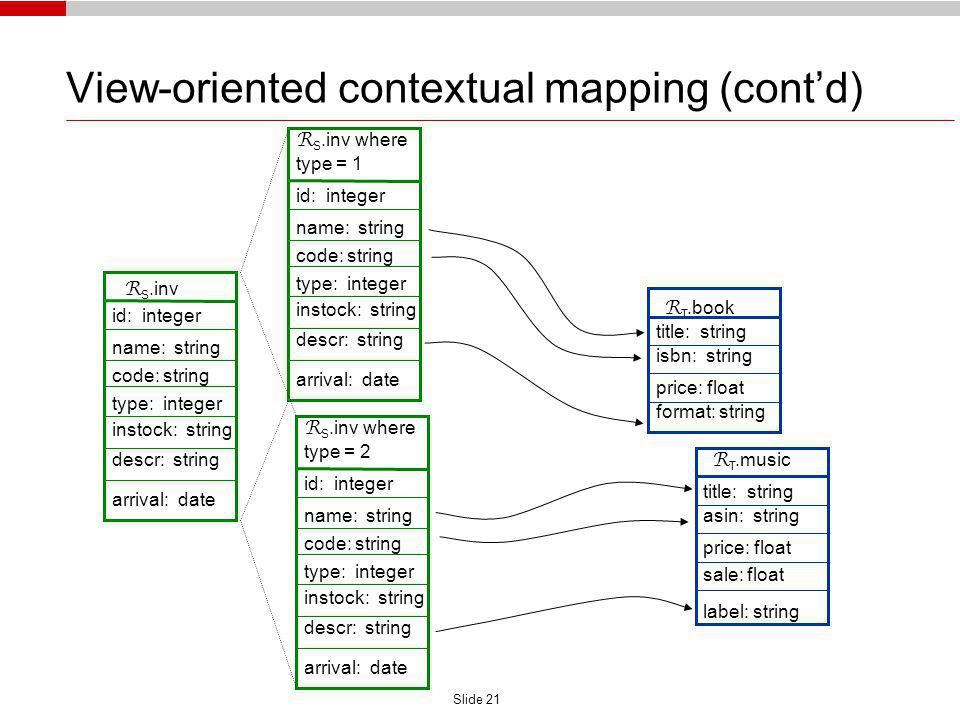 Slide 21 View-oriented contextual mapping (contd) R S.inv id: integer name: string code: string type: integer instock: string descr: string arrival: date R T.book title: string isbn: string price: float format: string R T.music title: string asin: string price: float label: string sale: float R S.inv where type = 2 id: integer name: string code: string type: integer instock: string descr: string arrival: date R S.inv where type = 1 id: integer name: string code: string type: integer instock: string descr: string arrival: date