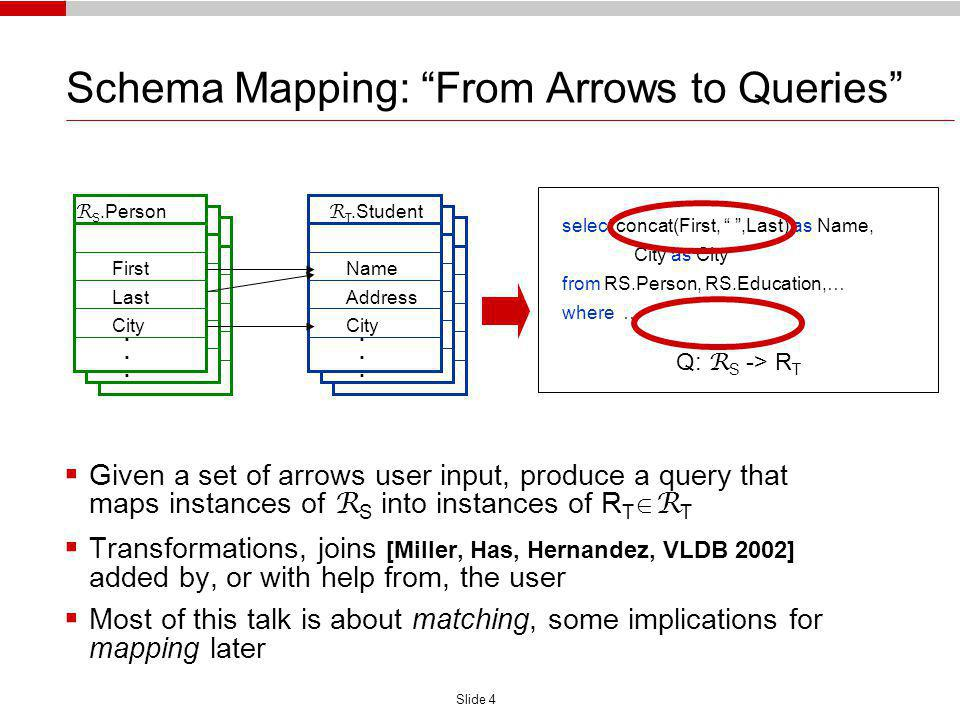 Slide 4 Schema Mapping: From Arrows to Queries R S.Person First Last City R T.Student Name Address City............ Given a set of arrows user input,