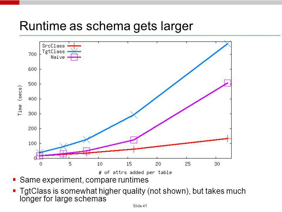 Slide 41 Runtime as schema gets larger Same experiment, compare runtimes TgtClass is somewhat higher quality (not shown), but takes much longer for large schemas